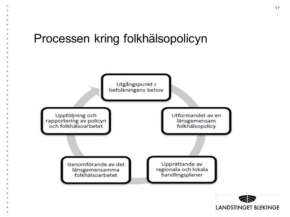 17 Processen kring folkhälsopolicyn