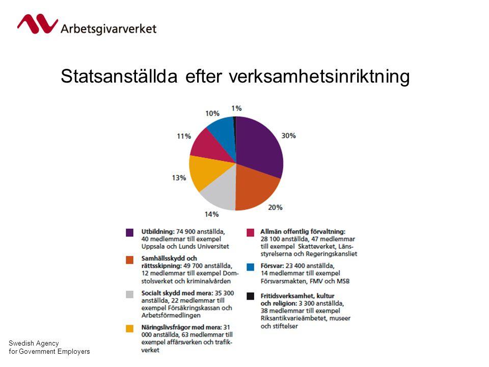 Swedish Agency for Government Employers Statsanställda efter verksamhetsinriktning