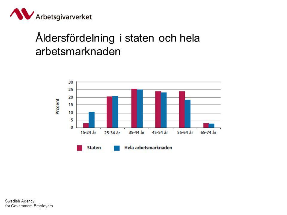 Swedish Agency for Government Employers Åldersfördelning i staten och hela arbetsmarknaden