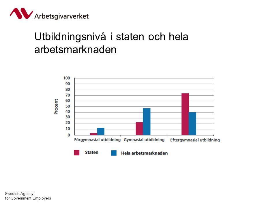 Swedish Agency for Government Employers Utbildningsnivå i staten och hela arbetsmarknaden