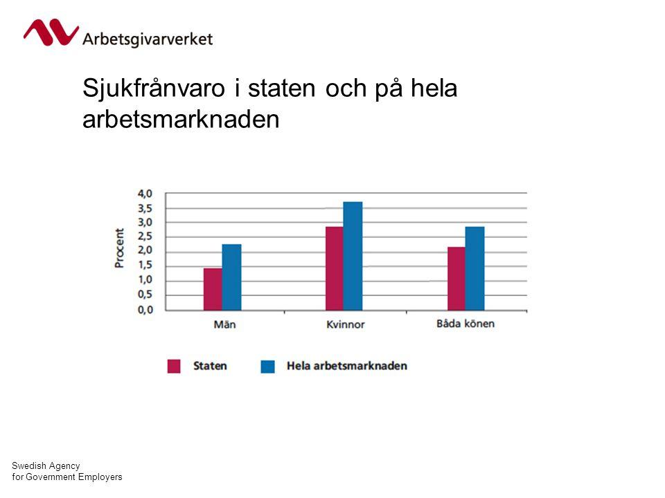 Swedish Agency for Government Employers Sjukfrånvaro i staten och på hela arbetsmarknaden