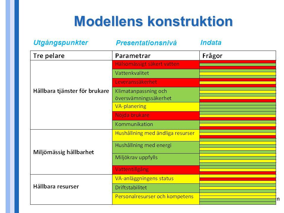Hållbarhetsindex - grundkonstruktion Frågor värderas grönt/gult/rött.