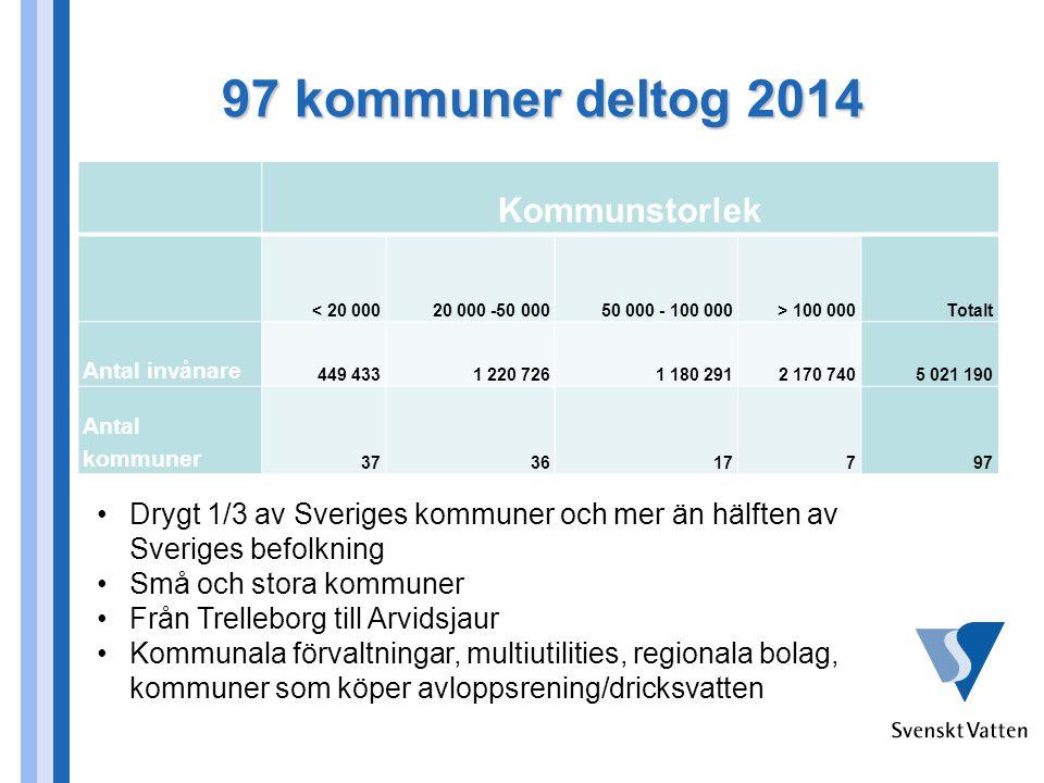 97 kommuner deltog 2014 Kommunstorlek < 20 00020 000 -50 00050 000 - 100 000> 100 000Totalt Antal invånare 449 4331 220 7261 180 2912 170 7405 021 190