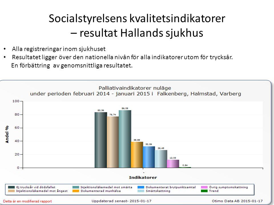 Socialstyrelsens kvalitetsindikatorer – resultat Hallands sjukhus Alla registreringar inom sjukhuset Resultatet ligger över den nationella nivån för a