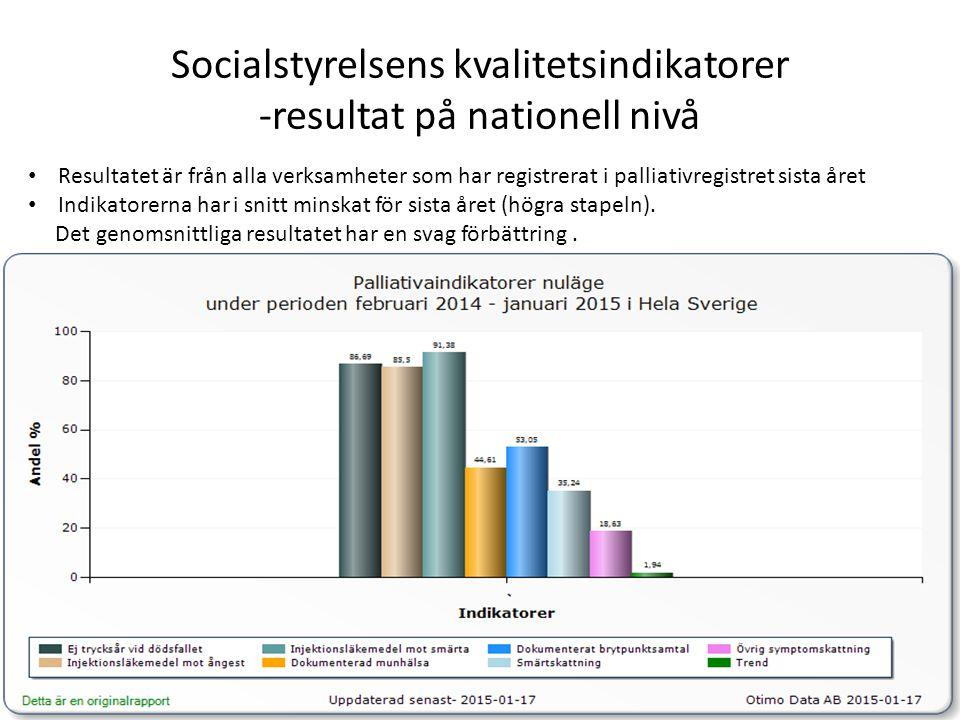 Socialstyrelsens kvalitetsindikatorer - resultat VGR:s specialiserade palliativa vård Här ingår ASIH Göteborg, palliativa enheter och hospice Resultatet ligger över den nationella nivån för alla kvalitetsindikatorer utom för dokumenterad munhälsa, smärt- och symtom skattning.