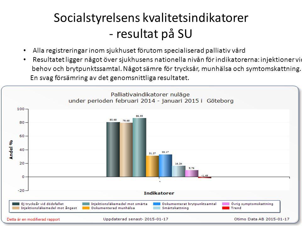 Socialstyrelsens kvalitetsindikatorer - resultat på SU Alla registreringar inom sjukhuset förutom specialiserad palliativ vård Resultatet ligger något