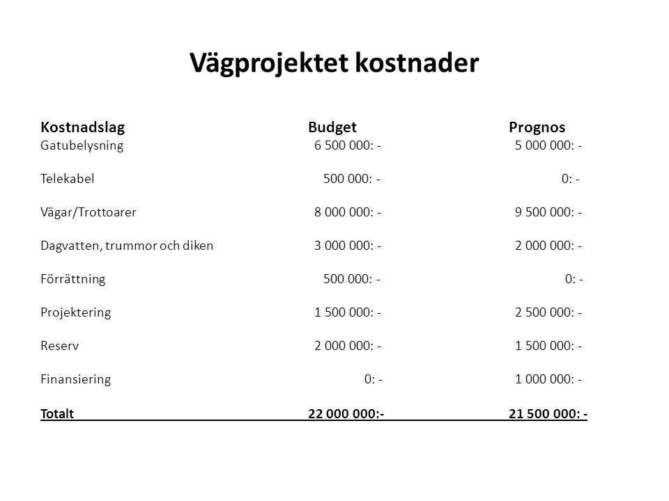 Vägprojektet kostnader KostnadslagBudgetPrognos Gatubelysning 6 500 000: - 5 000 000: - Telekabel 500 000: - 0: - Vägar/Trottoarer 8 000 000: - 9 500 000: - Dagvatten, trummor och diken 3 000 000: - 2 000 000: - Förrättning 500 000: - 0: - Projektering 1 500 000: - 2 500 000: - Reserv 2 000 000: - 1 500 000: - Finansiering 0: - 1 000 000: - Totalt22 000 000:-21 500 000: -