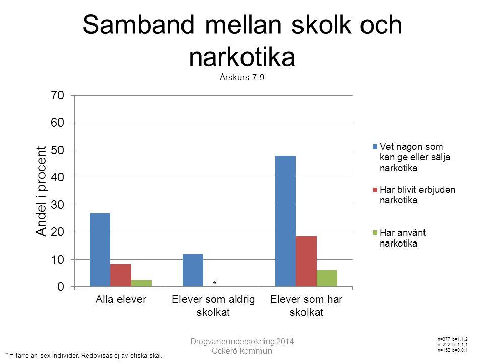 Samband mellan skolk och narkotika Årskurs 7-9 Drogvaneundersökning 2014 Öckerö kommun * * = färre än sex individer.