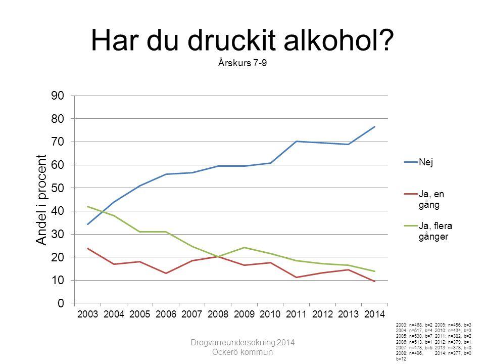 Har druckit alkohol Årskurs 7-9 Drogvaneundersökning 2014 Öckerö kommun 2003: n=468, b=2 2004: n=517, b=4 2005: n=530, b=7 2006: n=513, b=1 2007: n=478, b=5 2008: n=496, b=12 2009: n=456, b=3 2010: n=434, b=3 2011: n=382, b=2 2012: n=379, b=1 2013: n=378, b=0 2014: n=377, b=0