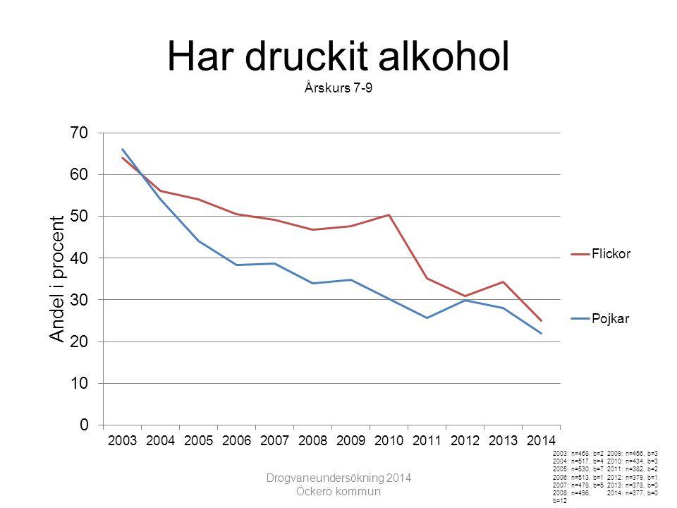Alkoholkonsumtion Årskurs 7-9 Drogvaneundersökning 2014 Öckerö kommun 2003: n=468, b=2 2004: n=517, b=4 2005: n=530, b=7 2006: n=513, b=1 2007: n=478, b=5 2008: n=496, b=12 2009: n=456, b=3 2010: n=434, b=3 2011: n=382, b=2 2012: n=379, b=1 2013: n=378, b=0 2014: n=377, b=0