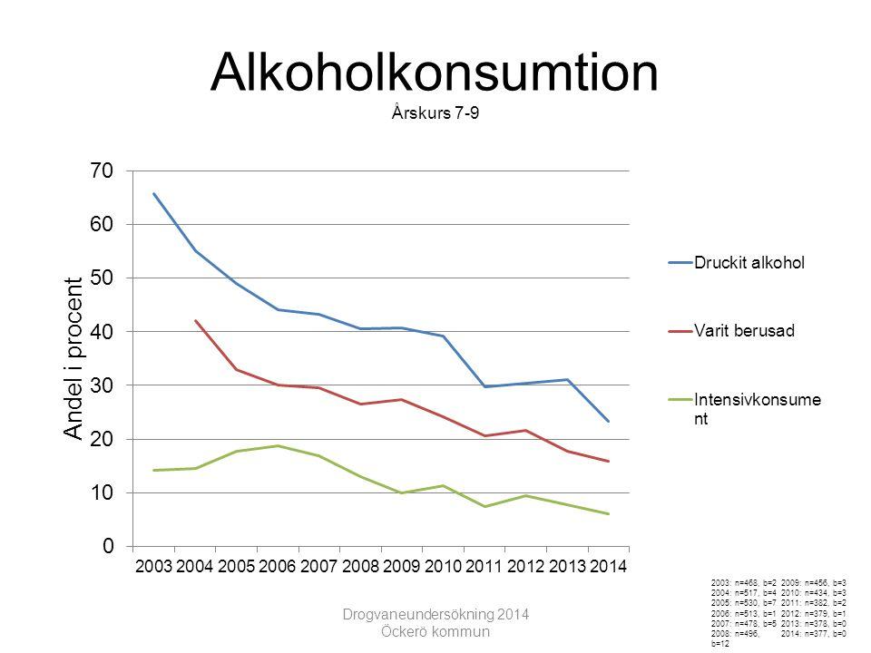 Samband mellan rökning och narkotika Årskurs 7-9 Drogvaneundersökning 2014 Öckerö kommun n=377 b=1,1,2 n=304 b=1,1,2 n=73 b=0,0,0