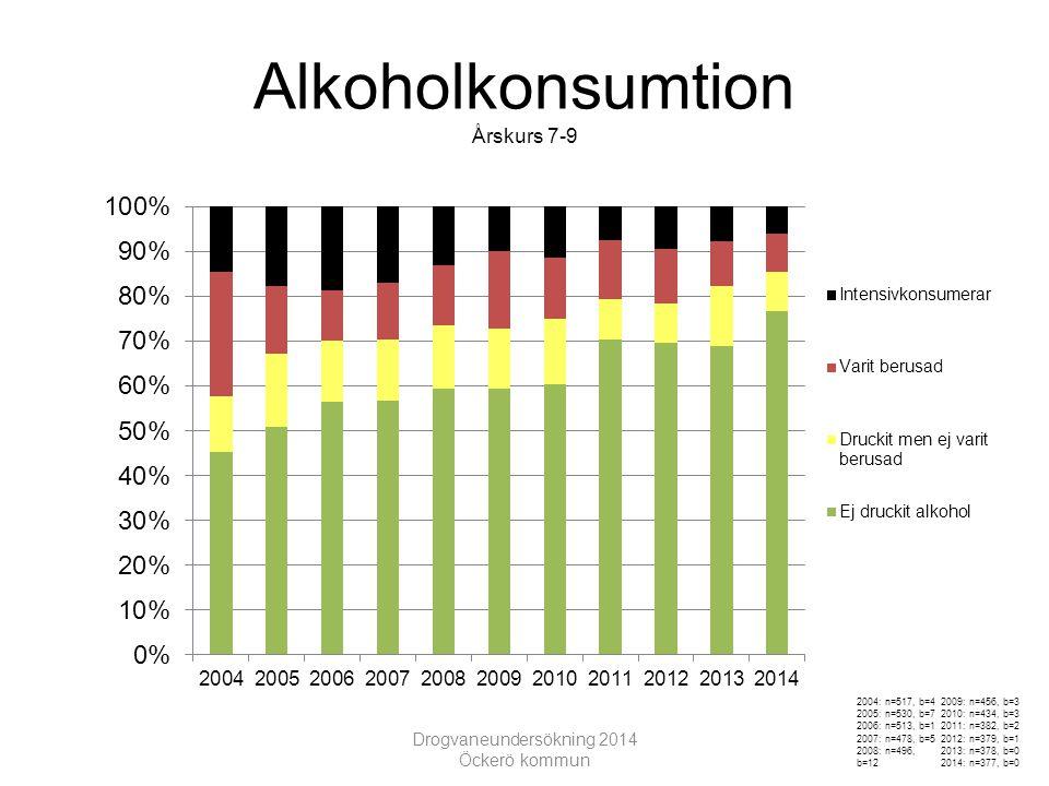 Alkoholkonsumtion Årskurs 7-9 Drogvaneundersökning 2014 Öckerö kommun 2004: n=517, b=4 2005: n=530, b=7 2006: n=513, b=1 2007: n=478, b=5 2008: n=496, b=12 2009: n=456, b=3 2010: n=434, b=3 2011: n=382, b=2 2012: n=379, b=1 2013: n=378, b=0 2014: n=377, b=0