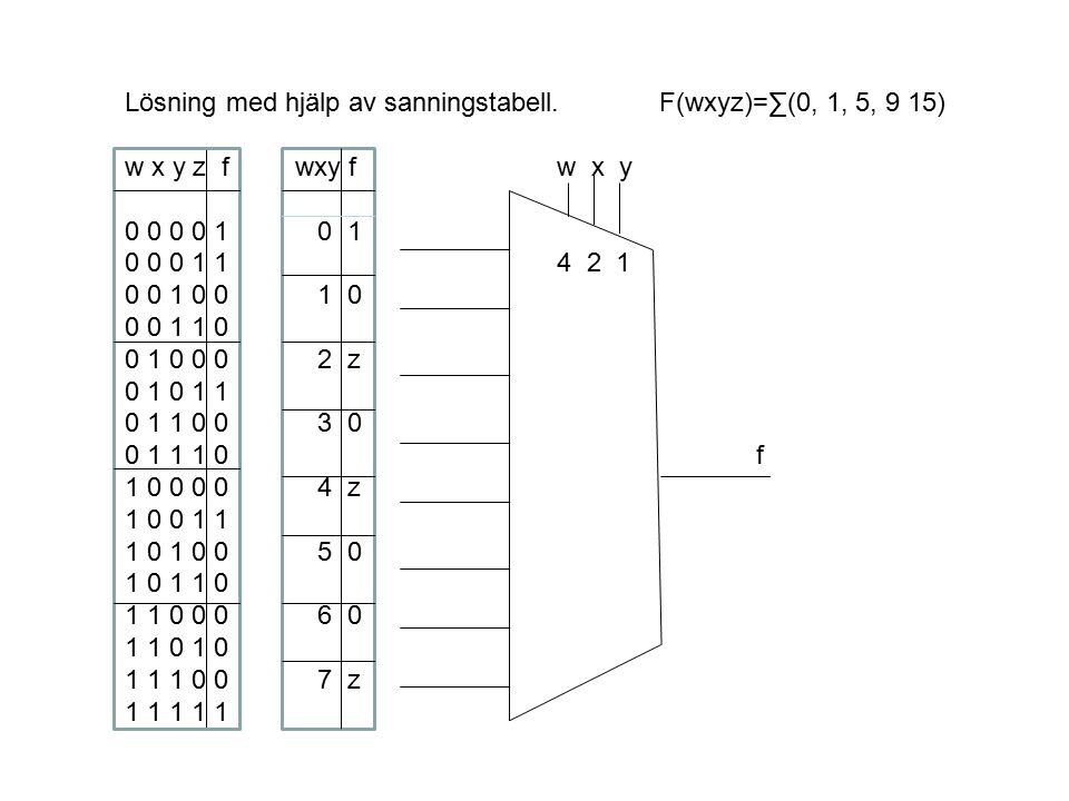 Lösning med hjälp av sanningstabell.F(wxyz)=∑(0, 1, 5, 9 15) w x y z f wxy f w x y 0 0 0 0 1 0 1 0 0 0 1 1 4 2 1 0 0 1 0 0 1 0 0 0 1 1 0 0 1 0 0 0 2 z