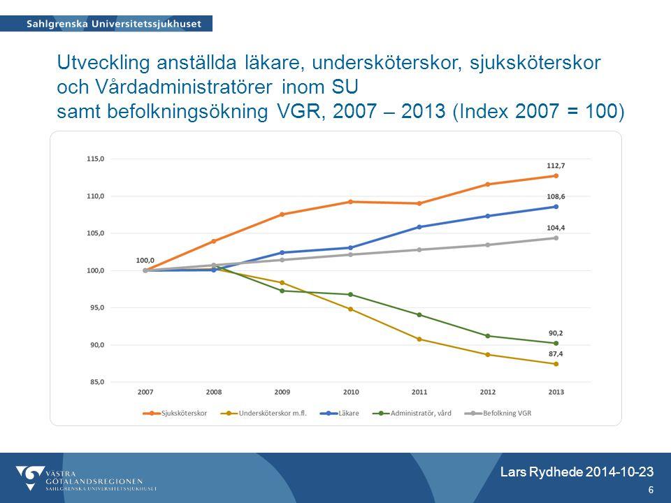 Utveckling anställda läkare, undersköterskor, sjuksköterskor och Vårdadministratörer inom SU samt befolkningsökning VGR, 2007 – 2013 (Index 2007 = 100