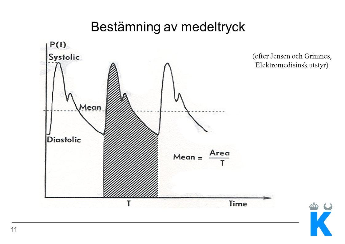 11 Bestämning av medeltryck (efter Jensen och Grimnes, Elektromedisinsk utstyr)