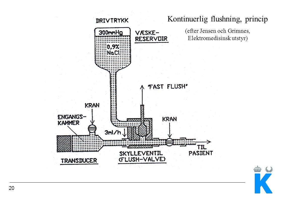 20 Kontinuerlig flushning, princip (efter Jensen och Grimnes, Elektromedisinsk utstyr)