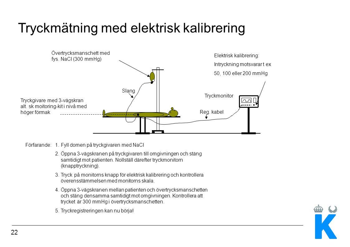 22 Tryckmätning med elektrisk kalibrering Tryckmonitor Elektrisk kalibrering: Intryckning motsvarar t ex 50, 100 eller 200 mmHg Övertrycksmanschett me