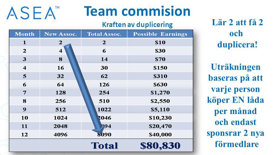 Team commision Kraften av duplicering Lär 2 att få 2 och duplicera.