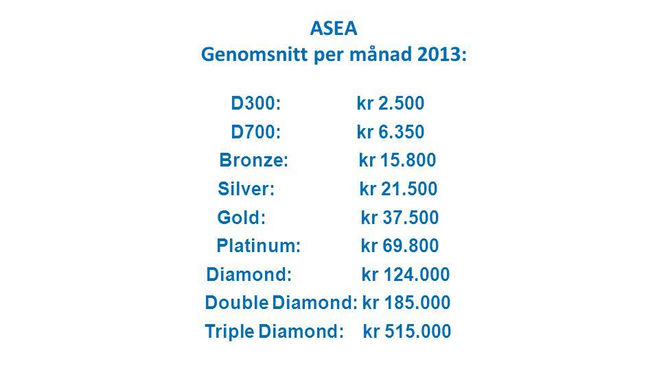 D300: kr 2.500 D700: kr 6.350 Bronze: kr 15.800 Silver: kr 21.500 Gold: kr 37.500 Platinum: kr 69.800 Diamond: kr 124.000 Double Diamond: kr 185.000 Triple Diamond: kr 515.000 ASEA Genomsnitt per månad 2013: