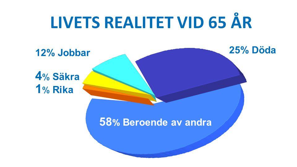 25% Döda 12% Jobbar 4 % Säkra 1 % Rika 58 % Beroende av andra LIVETS REALITET VID 65 ÅR