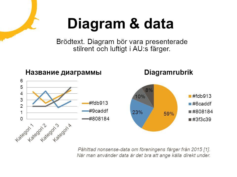 Diagram & data Brödtext. Diagram bör vara presenterade stilrent och luftigt i AU:s färger. Påhittad nonsense-data om föreningens färger från 2015 [1].