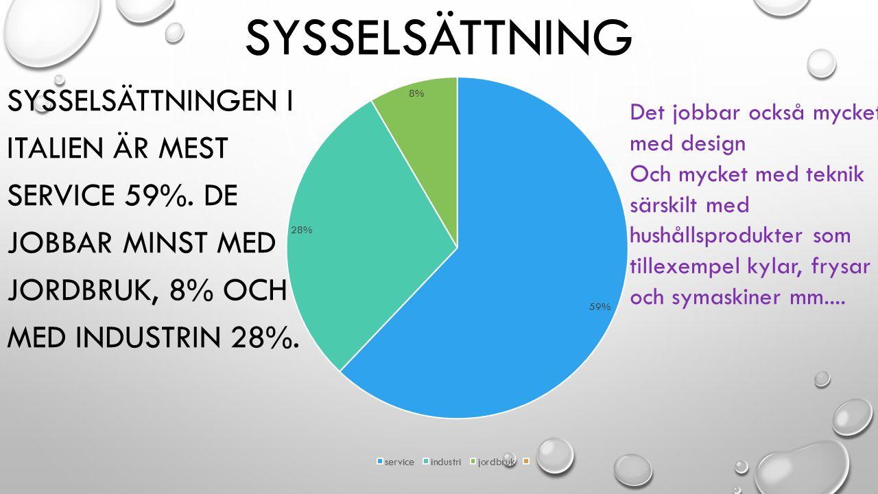SYSSELSÄTTNING SYSSELSÄTTNINGEN I ITALIEN ÄR MEST SERVICE 59%. DE JOBBAR MINST MED JORDBRUK, 8% OCH MED INDUSTRIN 28%. Det jobbar också mycket med des