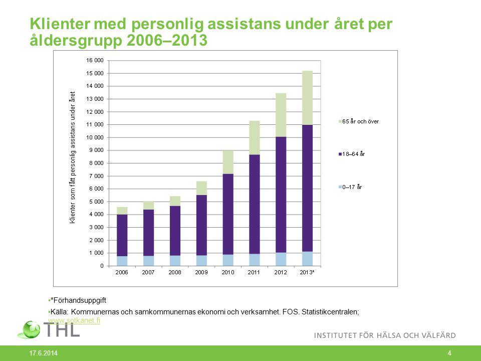17.6.2014 4 Klienter med personlig assistans under året per åldersgrupp 2006–2013 *Förhandsuppgift Källa: Kommunernas och samkommunernas ekonomi och verksamhet.