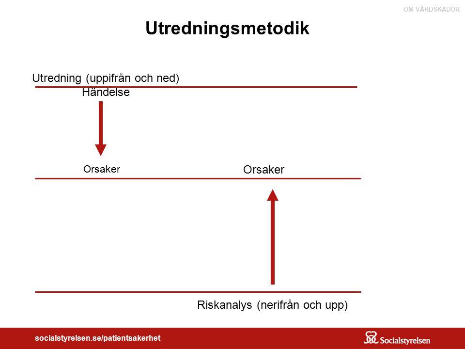 OM VÅRDSKADOR socialstyrelsen.se/patientsakerhet Kvalitetsledningsföreskriften ( SOSFS 2005:12) Ansvarsnivåer Områden som omfattas -Nya metoder -Samverkan och samarbete -Riskhantering -Avvikelsehantering -Försörjning av tjänster, produkter och teknik - Egenkontroll
