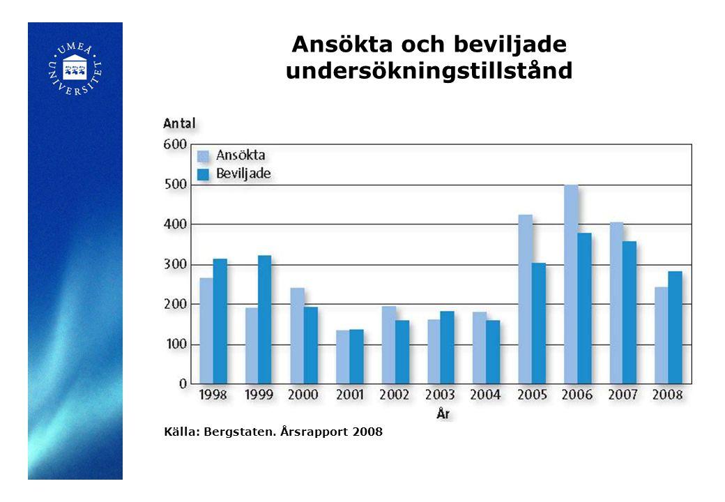 Ansökta och beviljade undersökningstillstånd Källa: Bergstaten. Årsrapport 2008