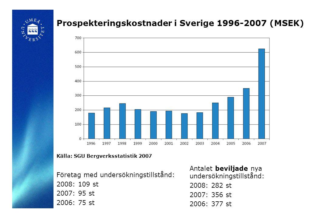 Prospekteringskostnader i Sverige 1996-2007 (MSEK) Källa: SGU Bergverksstatistik 2007 Företag med undersökningstillstånd: 2008: 109 st 2007: 95 st 2006: 75 st Antalet beviljade nya undersökningstillstånd: 2008: 282 st 2007: 356 st 2006: 377 st