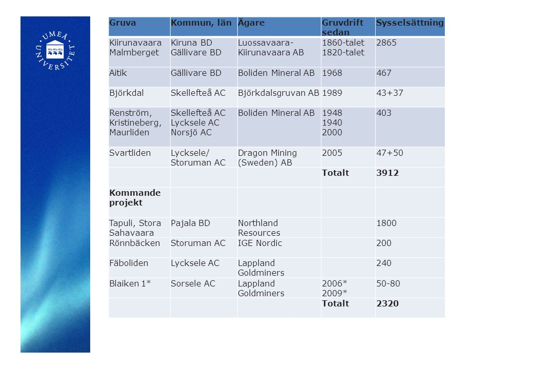 GruvaKommun, länÄgareGruvdrift sedan Sysselsättning Kiirunavaara Malmberget Kiruna BD Gällivare BD Luossavaara- Kiirunavaara AB 1860-talet 1820-talet 2865 AitikGällivare BDBoliden Mineral AB1968467 BjörkdalSkellefteå ACBjörkdalsgruvan AB198943+37 Renström, Kristineberg, Maurliden Skellefteå AC Lycksele AC Norsjö AC Boliden Mineral AB1948 1940 2000 403 SvartlidenLycksele/ Storuman AC Dragon Mining (Sweden) AB 200547+50 Totalt3912 Kommande projekt Tapuli, Stora Sahavaara Pajala BDNorthland Resources 1800 RönnbäckenStoruman ACIGE Nordic200 FäbolidenLycksele ACLappland Goldminers 240 Blaiken 1* Sorsele ACLappland Goldminers 2006* 2009* 50-80 Totalt2320