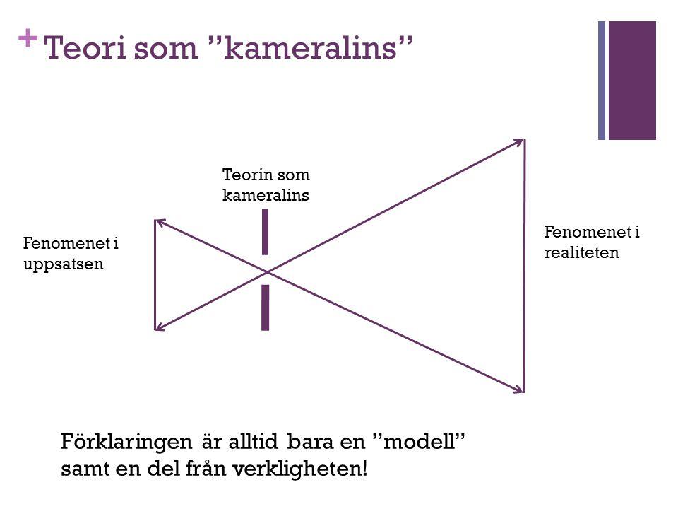 """+ Teori som """"kameralins"""" Fenomenet i realiteten Fenomenet i uppsatsen Teorin som kameralins Förklaringen är alltid bara en """"modell"""" samt en del från v"""