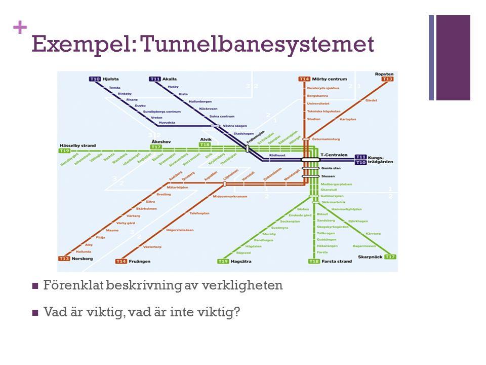 + Exempel: Tunnelbanesystemet Förenklat beskrivning av verkligheten Vad är viktig, vad är inte viktig?
