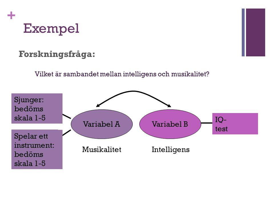 + Exempel Forskningsfråga: Variabel AVariabel B Manifest variabel A1 Manifest variabel A2 Manifest variabel B1 Vilket är sambandet mellan intelligens