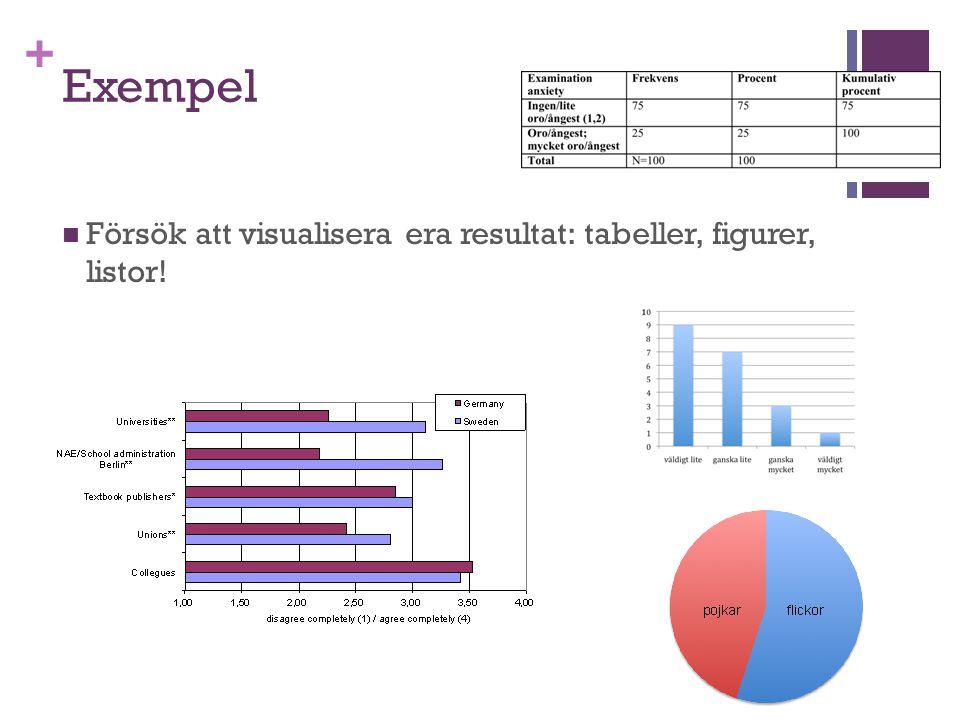 + Exempel Försök att visualisera era resultat: tabeller, figurer, listor!