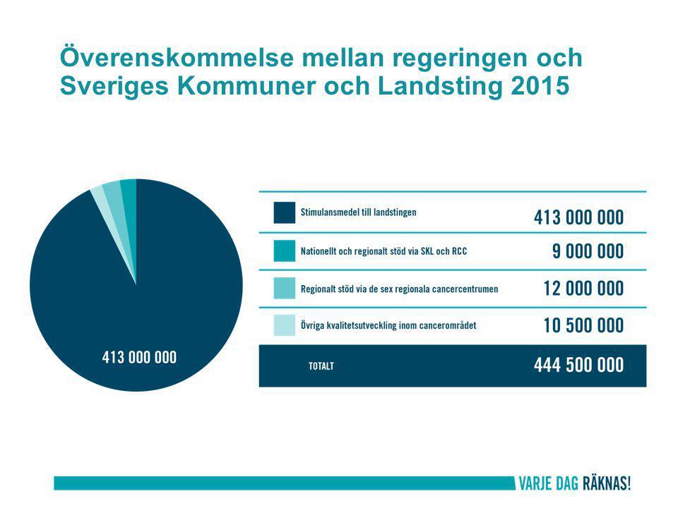 Överenskommelse mellan regeringen och Sveriges Kommuner och Landsting 2015