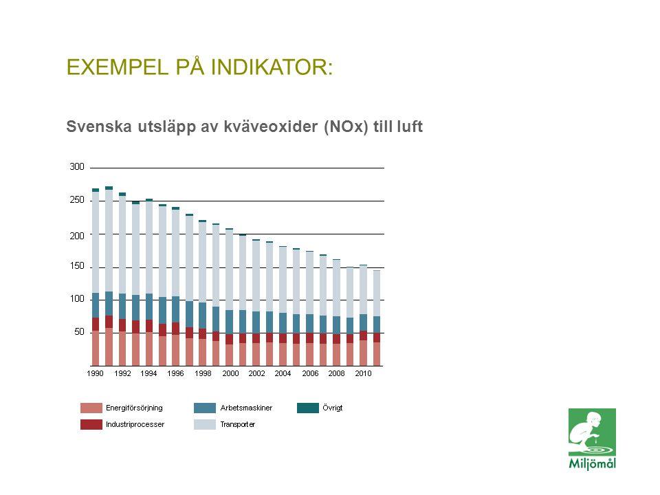 EXEMPEL PÅ INDIKATOR: Svenska utsläpp av kväveoxider (NOx) till luft