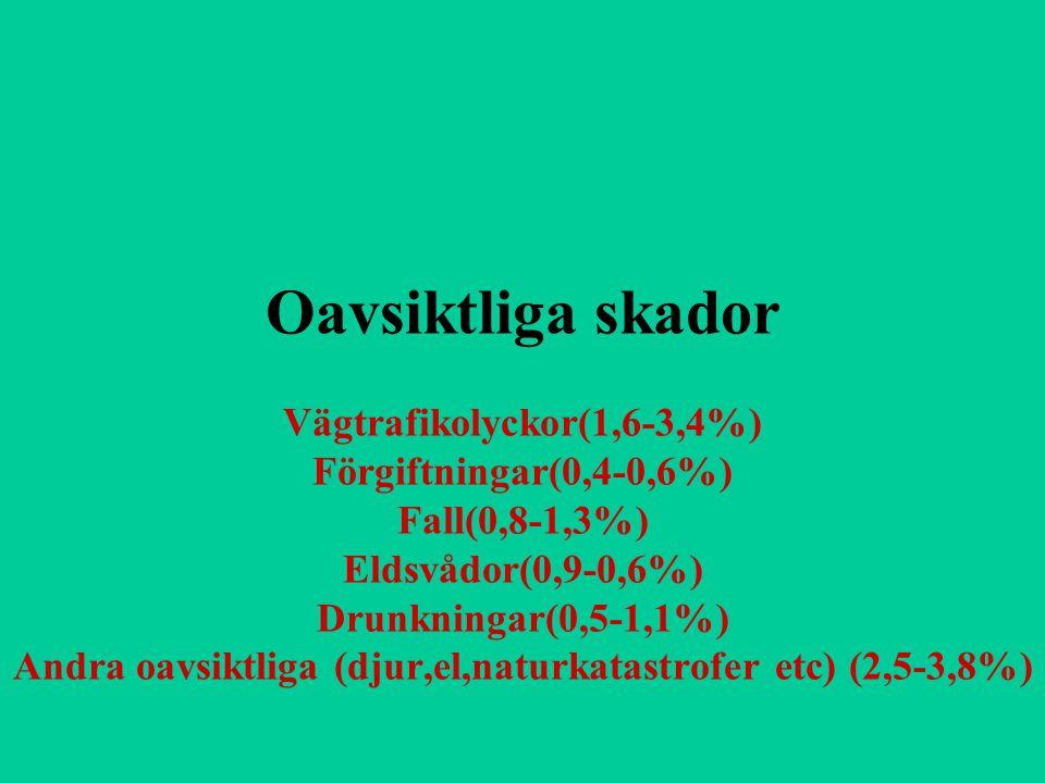 Oavsiktliga skador Vägtrafikolyckor(1,6-3,4%) Förgiftningar(0,4-0,6%) Fall(0,8-1,3%) Eldsvådor(0,9-0,6%) Drunkningar(0,5-1,1%) Andra oavsiktliga (djur,el,naturkatastrofer etc) (2,5-3,8%)