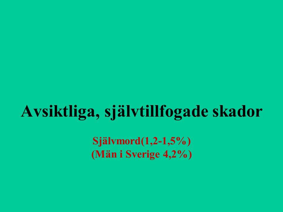 Avsiktliga, självtillfogade skador Självmord(1,2-1,5%) (Män i Sverige 4,2%)