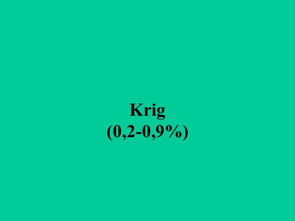 Krig (0,2-0,9%)