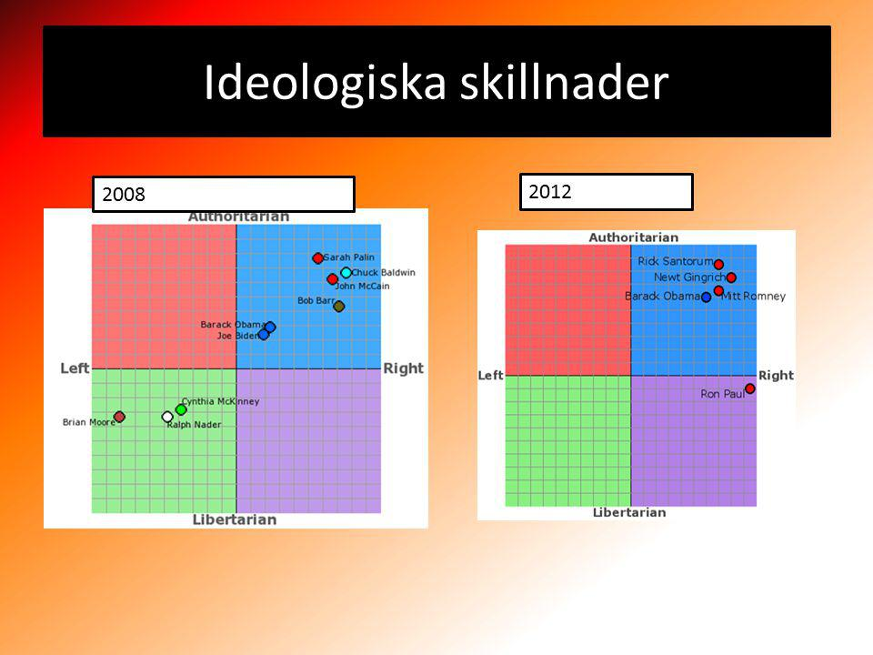 Ideologiska skillnader 2008 2012