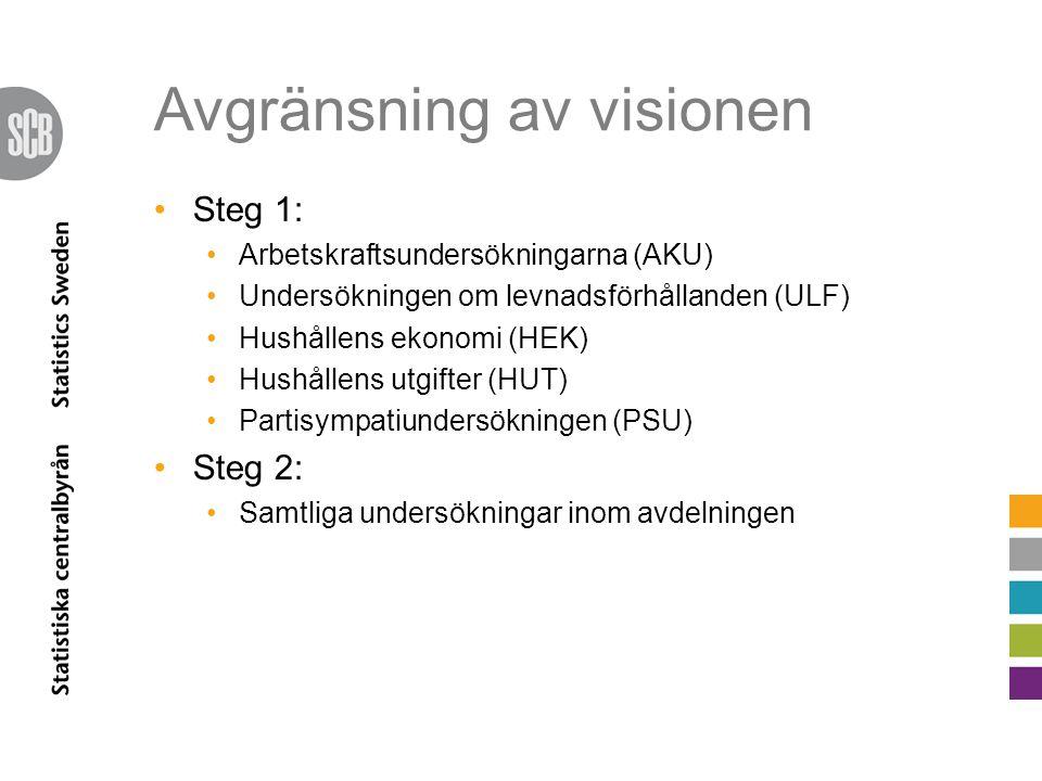 Avgränsning av visionen Steg 1: Arbetskraftsundersökningarna (AKU) Undersökningen om levnadsförhållanden (ULF) Hushållens ekonomi (HEK) Hushållens utg