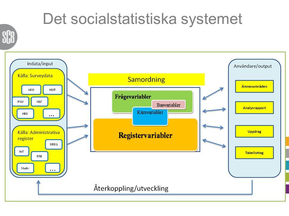 Det socialstatistiska systemet
