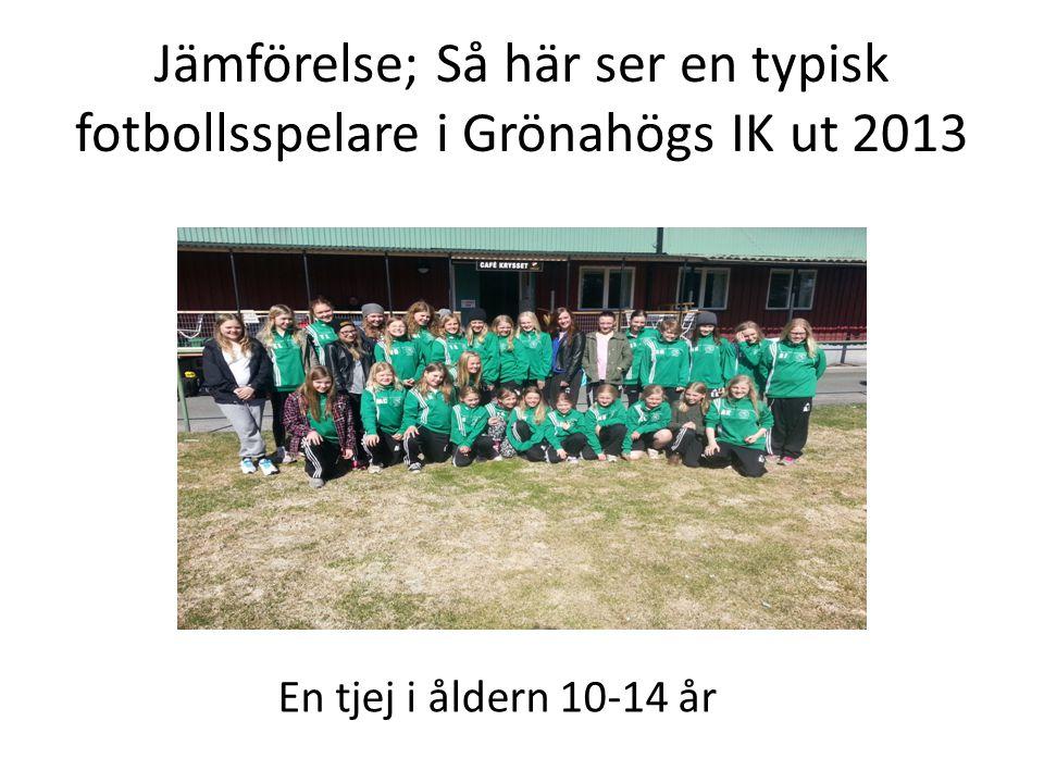 Jämförelse; Så här ser en typisk fotbollsspelare i Grönahögs IK ut 2013 En tjej i åldern 10-14 år
