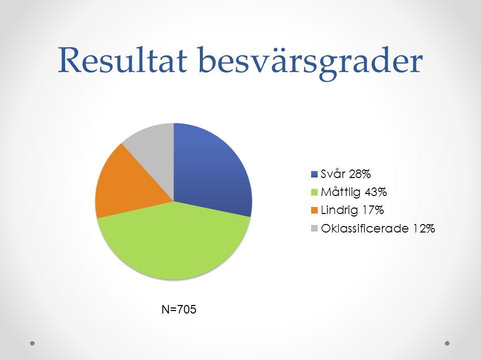 Resultat besvärsgrader N=705