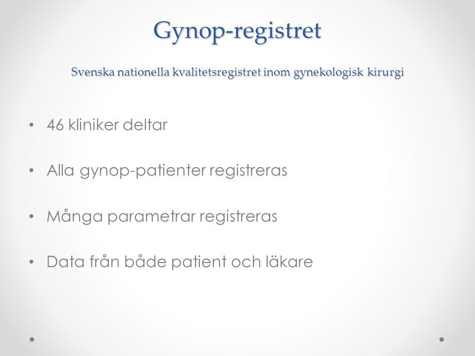Gynop-registret Svenska nationella kvalitetsregistret inom gynekologisk kirurgi 46 kliniker deltar Alla gynop-patienter registreras Många parametrar r