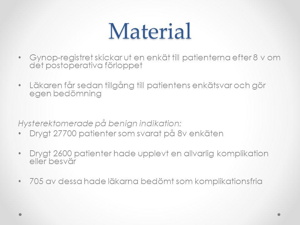Material Gynop-registret skickar ut en enkät till patienterna efter 8 v om det postoperativa förloppet Läkaren får sedan tillgång till patientens enkä