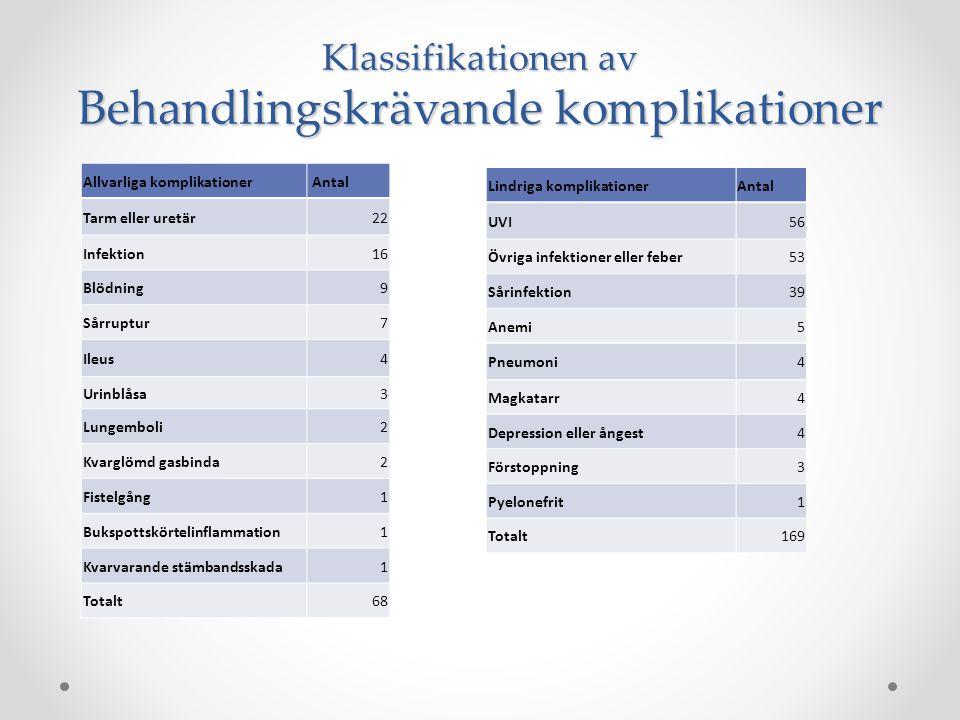Behandlingskrävande komplikationer (var av läkare bedömda som komplikationsfritt) 705 patientenkätsvar granskade : Allvarliga komplikationer 10% (68 st) Lindriga komplikationer 24% (169 st)