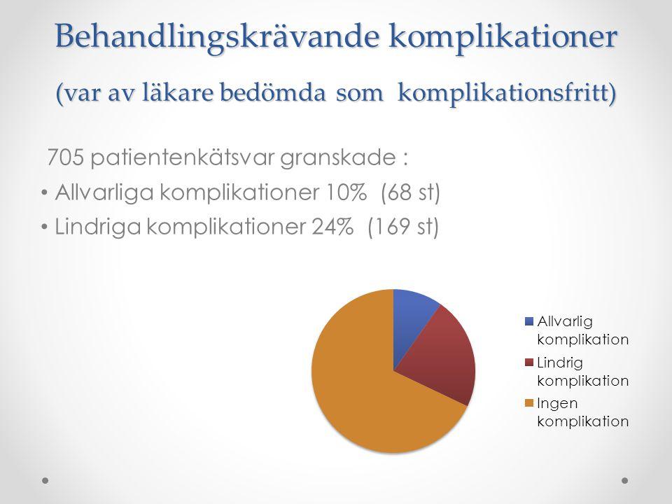Behandlingskrävande komplikationer (var av läkare bedömda som komplikationsfritt) 705 patientenkätsvar granskade : Allvarliga komplikationer 10% (68 s