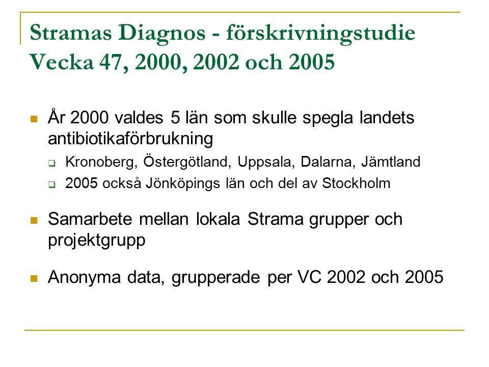Stramas Diagnos - förskrivningstudie Vecka 47, 2000, 2002 och 2005 År 2000 valdes 5 län som skulle spegla landets antibiotikaförbrukning  Kronoberg, Östergötland, Uppsala, Dalarna, Jämtland  2005 också Jönköpings län och del av Stockholm Samarbete mellan lokala Strama grupper och projektgrupp Anonyma data, grupperade per VC 2002 och 2005